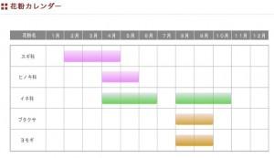 スギ花粉カレンダー